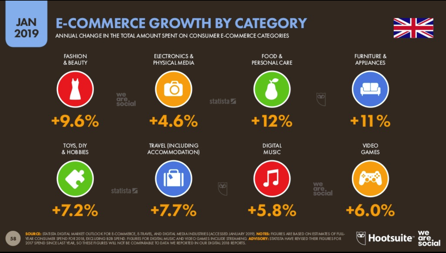 UK E-Commerce: How Your Brand Can Sell More Online | Wordbank