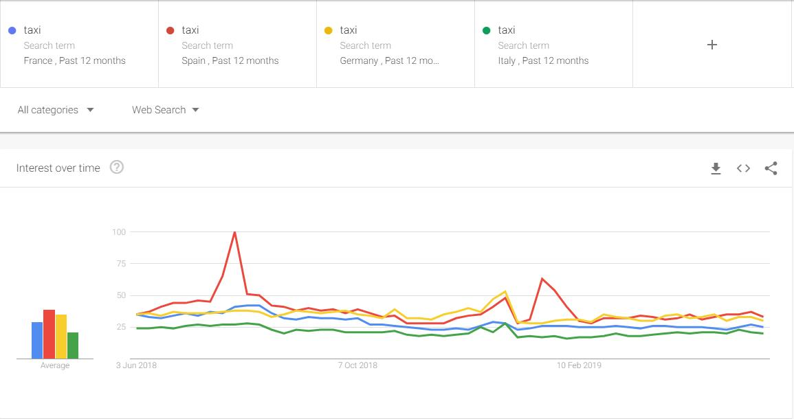 taxi-google-trends-data